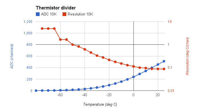 ADC values and resolution, 10K resistor