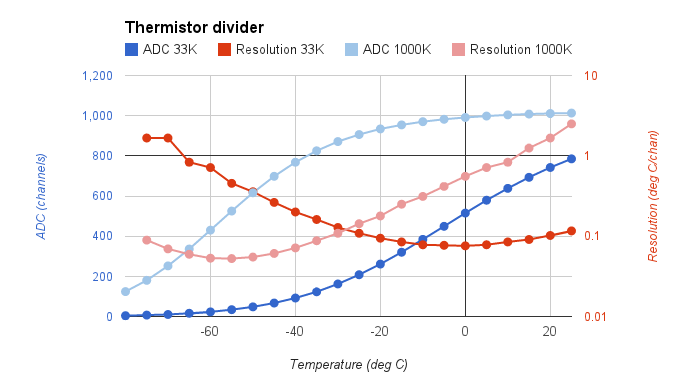 ADC value and resolution, 33K and 1000K